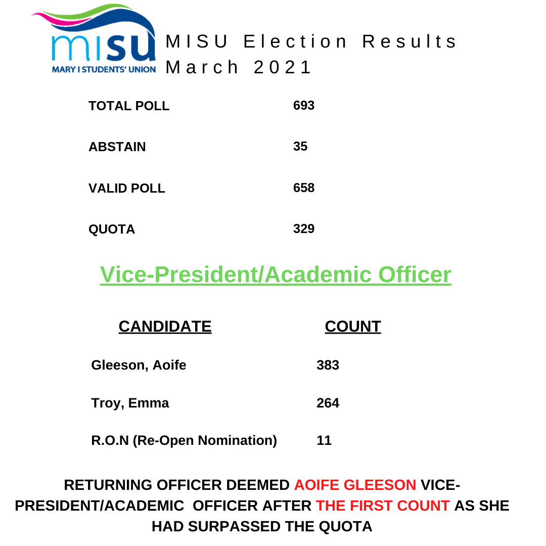 RESULTS   VICE PREZ